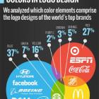 Las tipografías y colores más utilizados por las grandes marcas